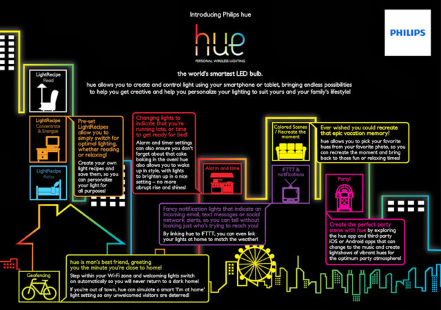 Introducing Philips hue