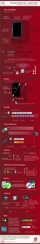 Kindle-Fire-iPad-comparison