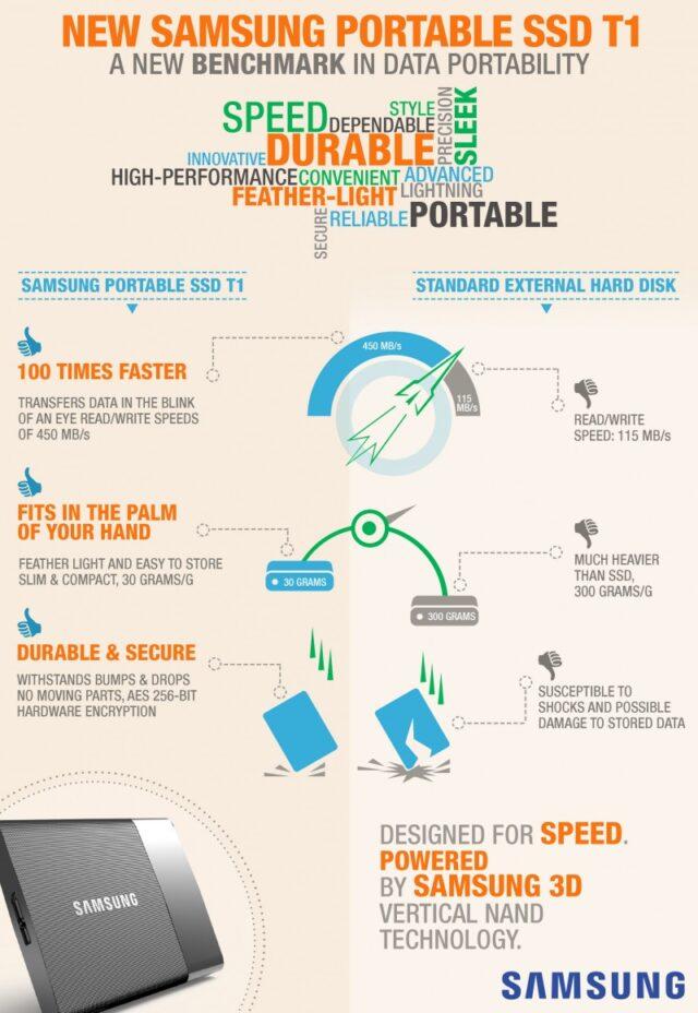 Samsung-SSD-infographic