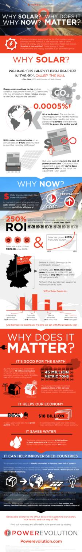 Solar energy explained