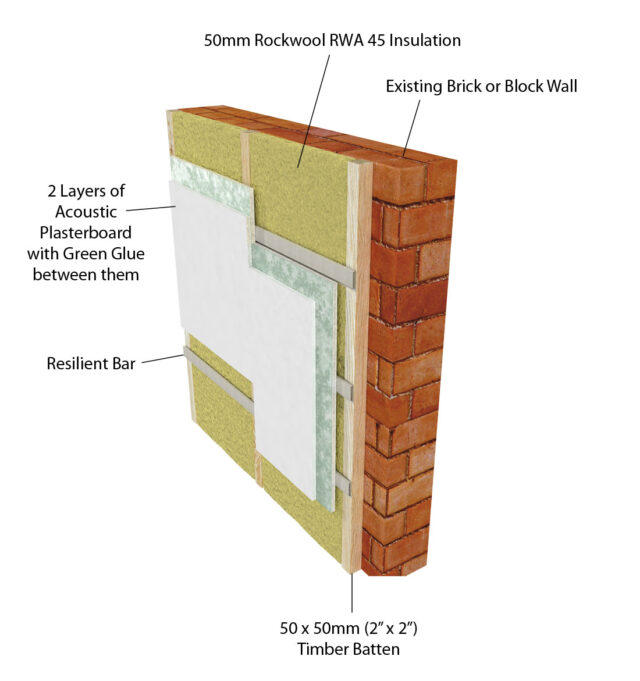 How to soundproof a room Soundproofing for walls interior