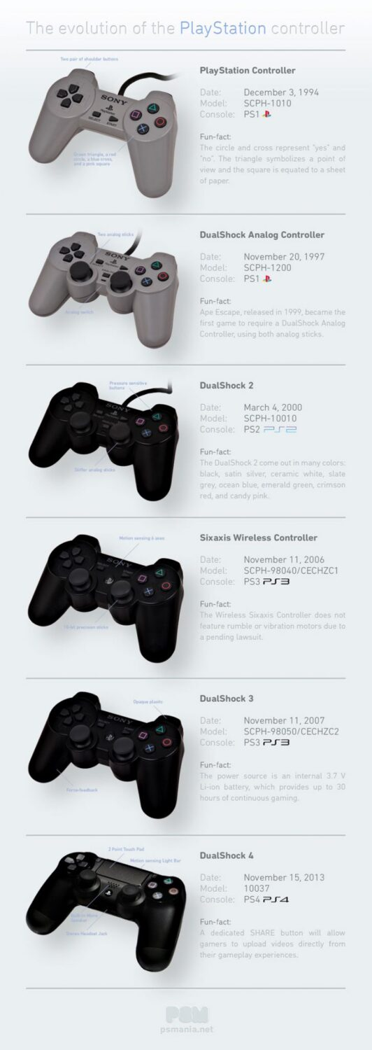 the evolution of the playstation controllers
