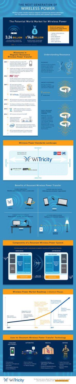 witricity infographic wireless power