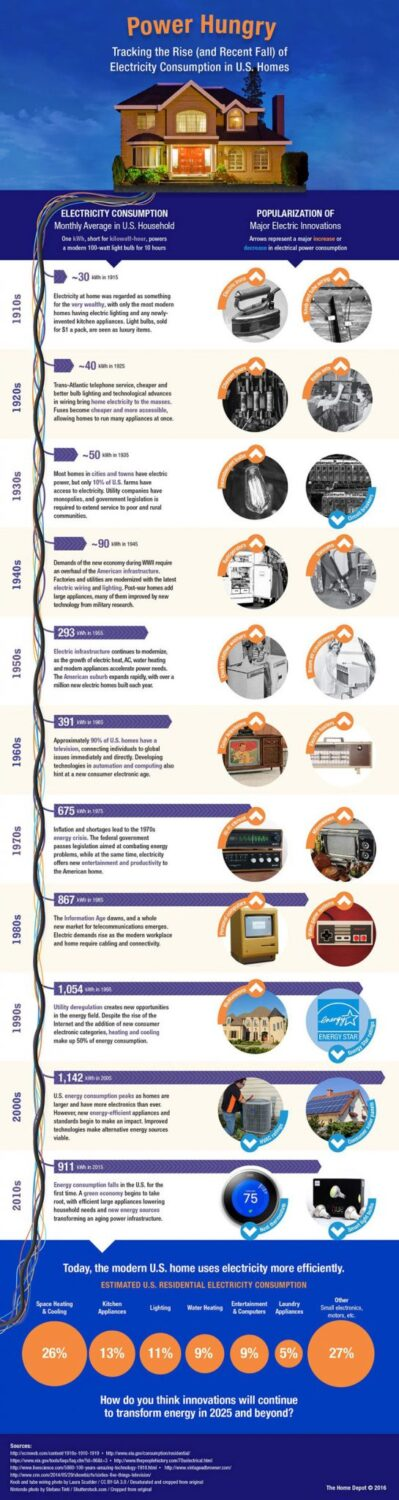 History of Electricity Consumption Infographic