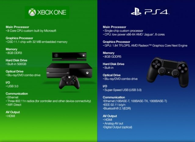 Xbox one vs playstation 4 playstation 4 is slightly more powerful console because it can run games in 1080p resolution which means in full hd while xbox games are running on toneelgroepblik Choice Image