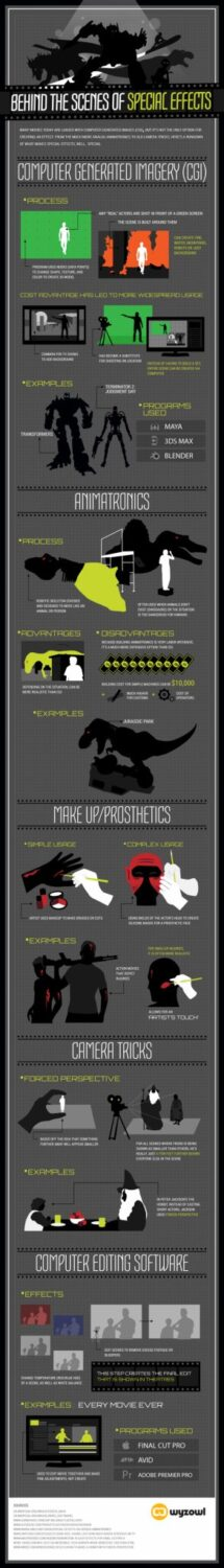 behind the scenes of special effects infographic