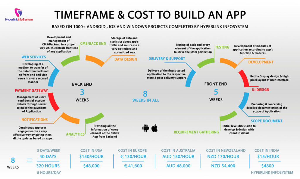 build an app infographic