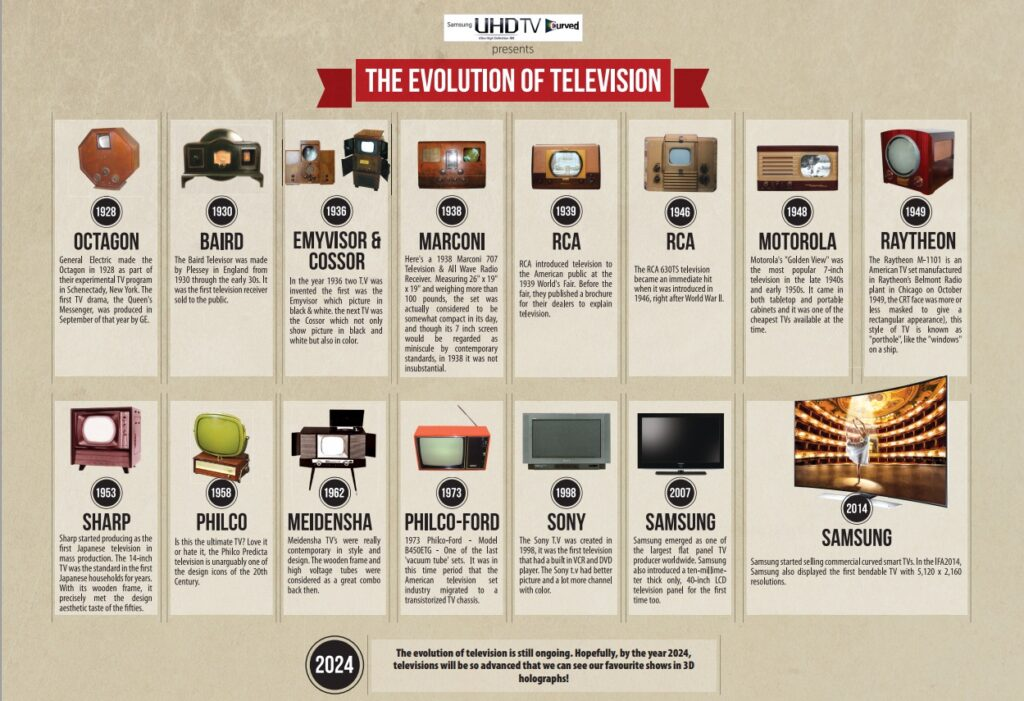 evolution of tv