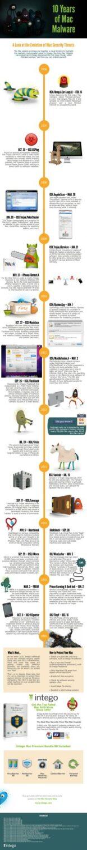 10 years mac security threats