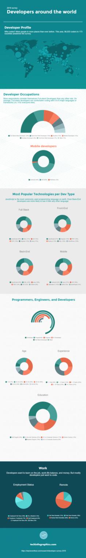 2016 survey - developers around the world