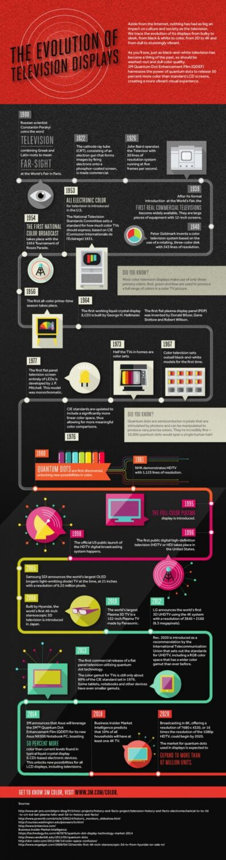 TV Display Evolution