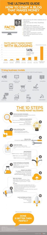 blog that makes money
