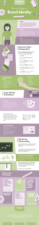 brand identity design basics infographic