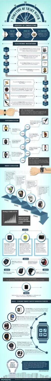 evolution of smartwatch