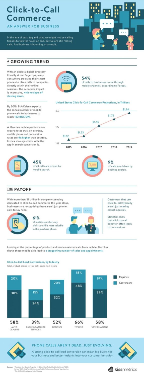 click to call commerce infographic