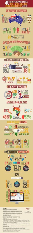 ordering food online in 2016