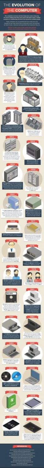 the evolution of computer infographic