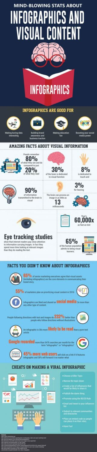 Mind Blowing Stats About Infographics And Visual Content
