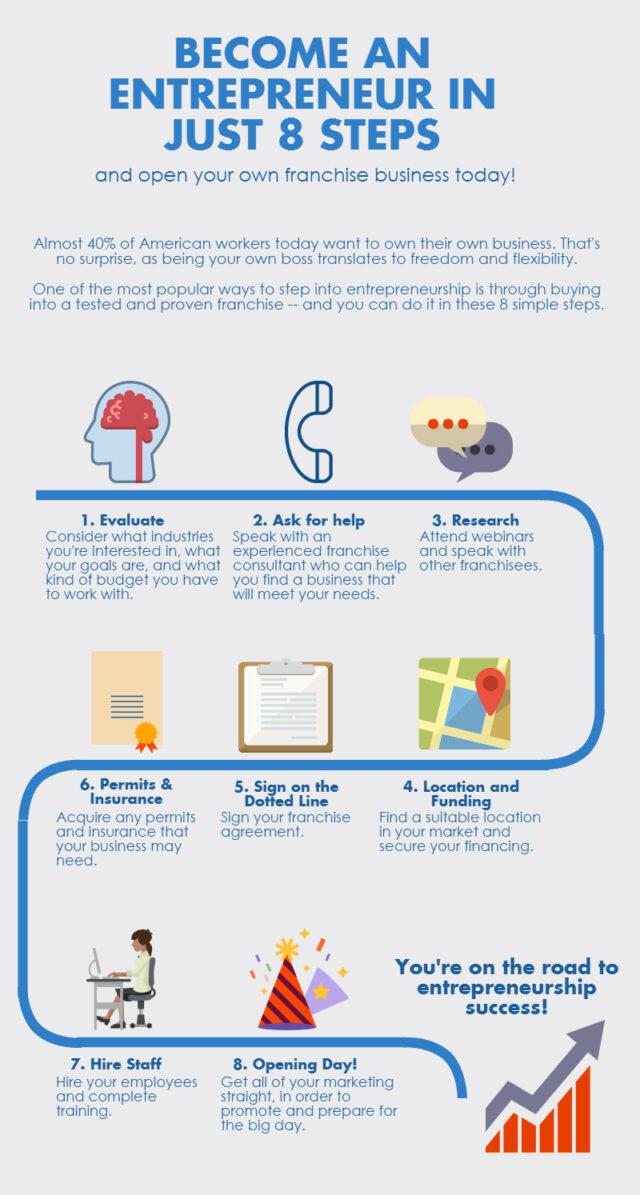 Become an Entrepreneur Infographic