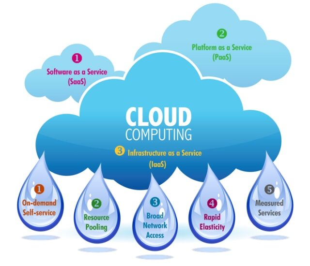 Cloud Computing - Technology trends