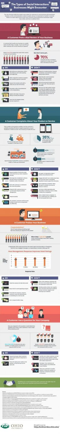 Social media interactions in business
