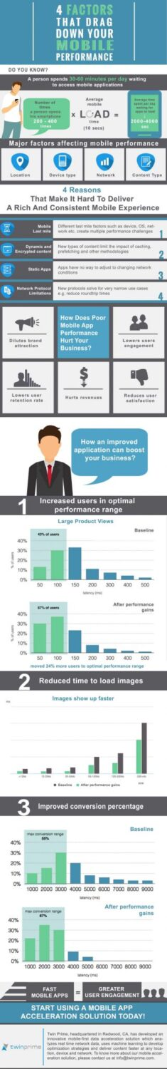 Factors That Drag Down Your Mobile Performance