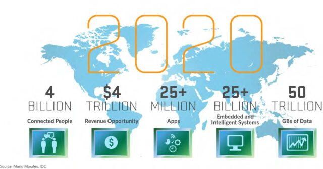 Internet of Things - Technology trends