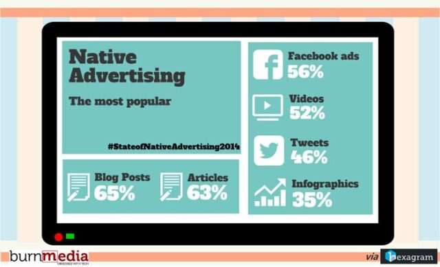 native advertising - most popular content