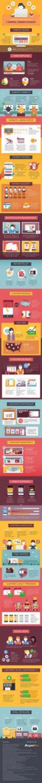 Statistics about e-commerce consumer psychology
