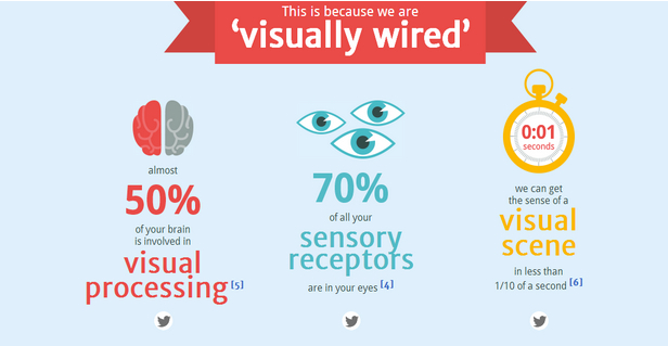 why infographics