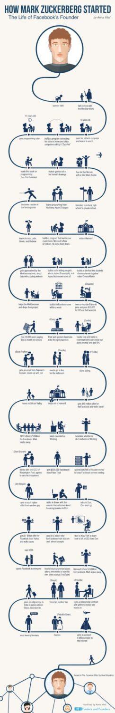 How Mark Zuckerberg Started
