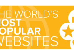 most popular websites featured