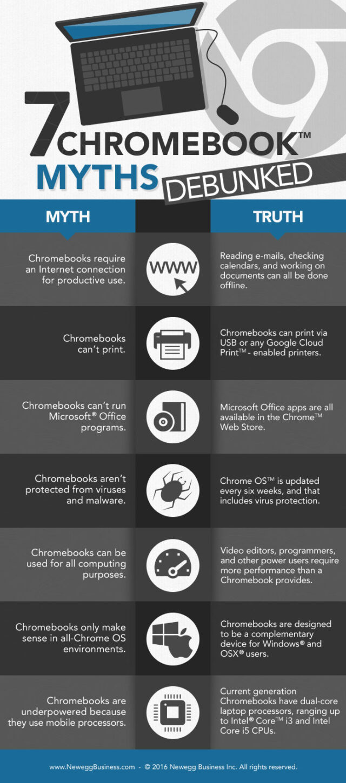 7 myths chromebook 2