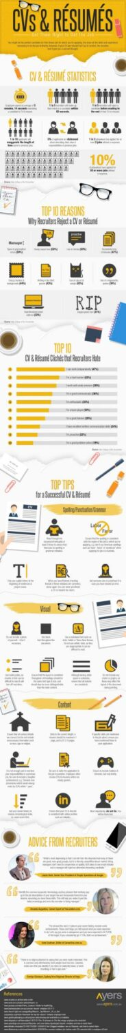CV and Resume- Get It Right To Get The Job