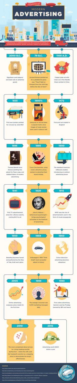 History of Modern Advertising