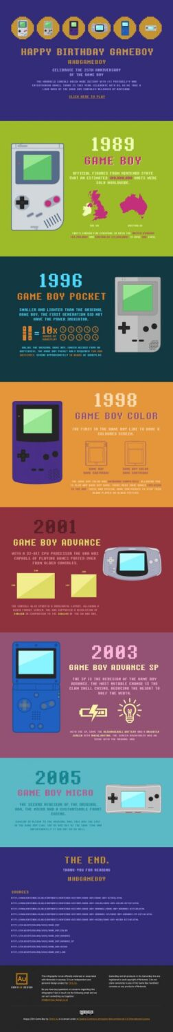The Evolution Of Nintendo's Game boy