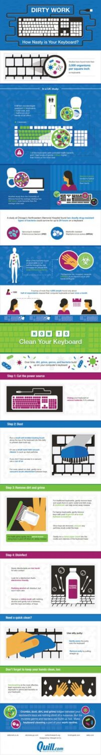 How Dirty Is Your Keyboard
