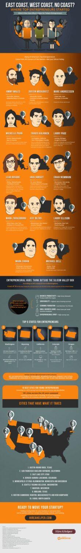 Where Top Enterpreneurs Started
