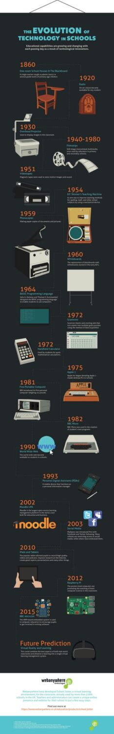 The Evolution Of Technology In Schools