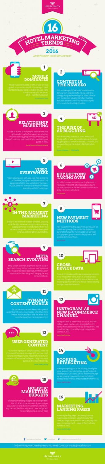 Hotel Marketing Trends For 2016