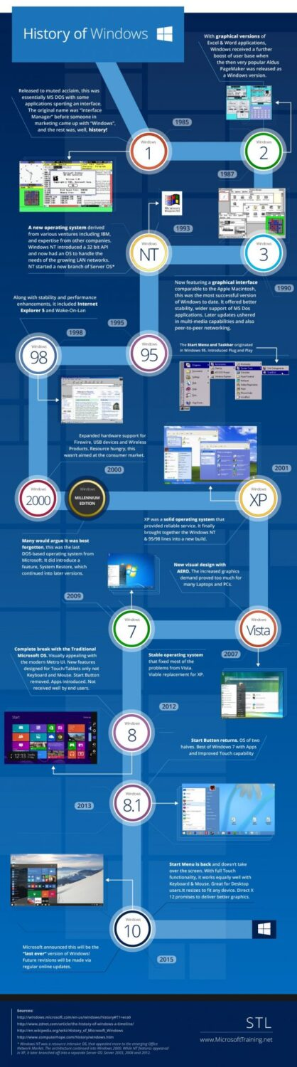 The history of Microsoft Windows