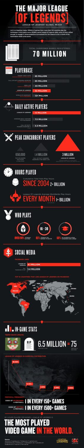 Popularity of League of Legends