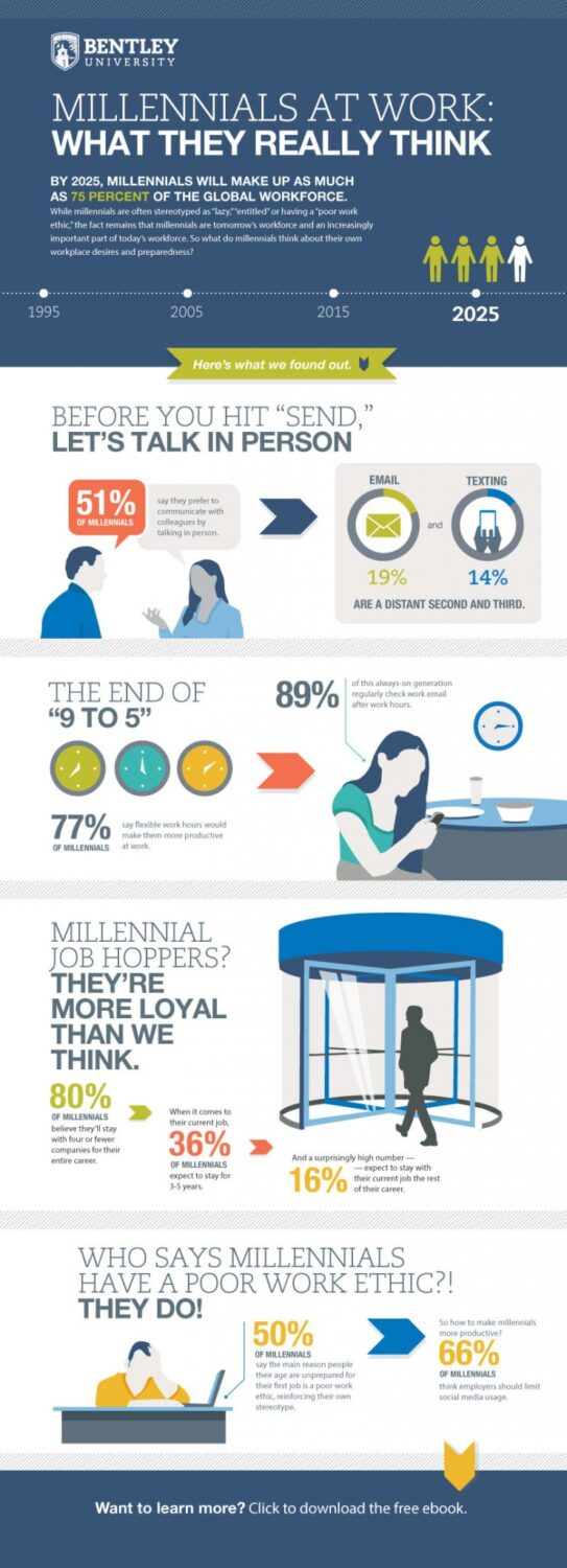Millennials At Work - What They Really Think