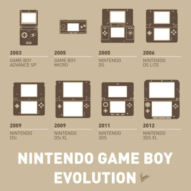 The Evolution Of Nintendo's Gameboy