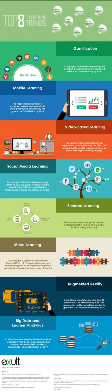 Top e-Learning Trends in 2016