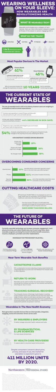 Wearable Technology for Healthcare