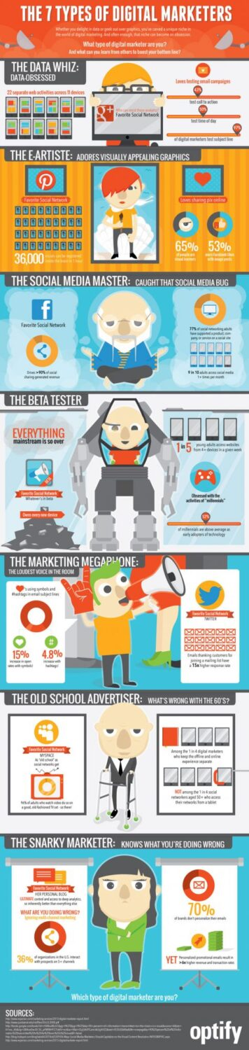 What Type Of Digital Marketer Are You