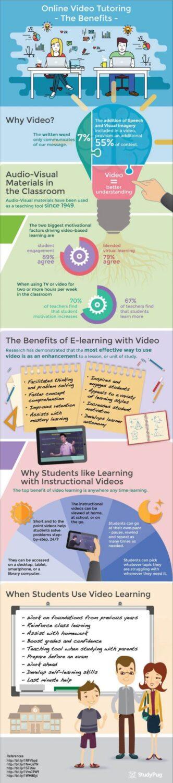 BENEFITS OF ONLINE VIDEO TUTORING
