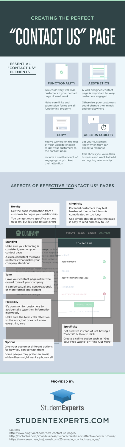 Creating the Perfect Contact Us Page