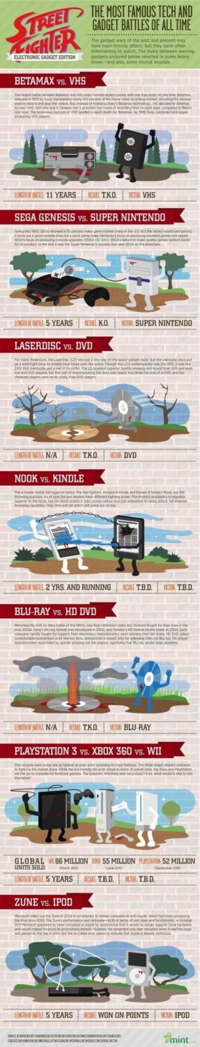 The Most Famous Tech And Gadgets Battle Of All Time